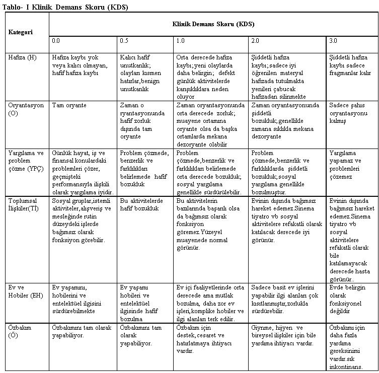 Alzheimer demans deprosyon hipotermi - Alzheimer (demans depresyon hipotermi) i�in hangi oranda rapor veriliyor?