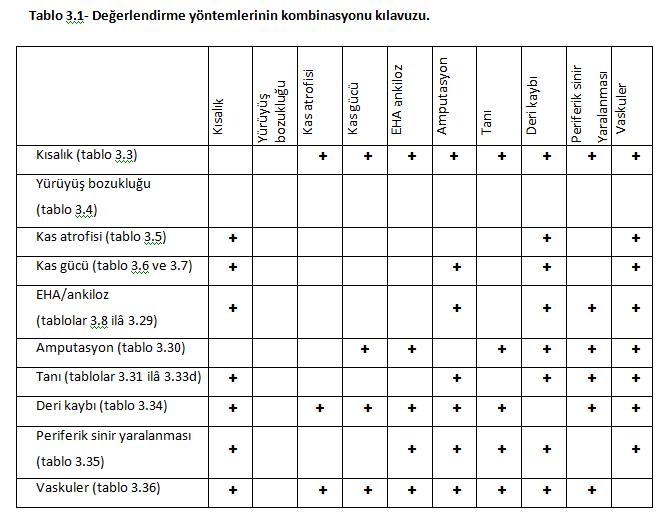 Tablo 3.1 - Spina Bifida için hangi oranda rapor verilir?