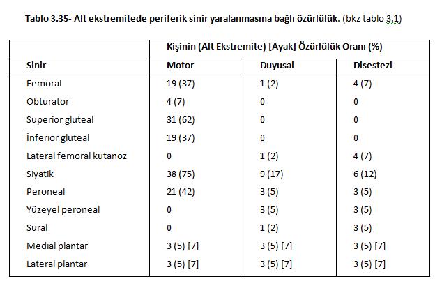 Tablo 3.35 - Spina Bifida için hangi oranda rapor verilir?
