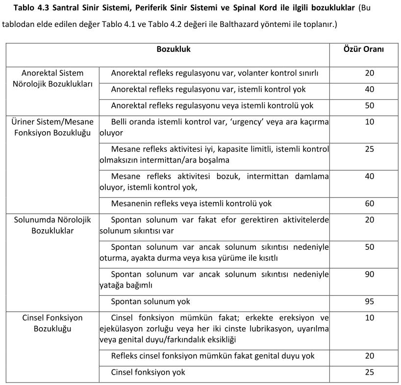 santral sinir sistemi tablo4.3 - Spina bifidan�n occulta ( Gizli Spina Bifida) ve Skolyoz i�in hangi oranda rapor..?