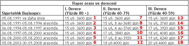 2008 oncesi - Crohn hastaliginda Bağkur'dan erken emeklilik..?