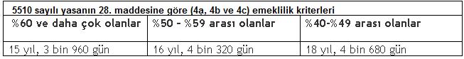 bagkur - Crohn hastaliginda Bağkur'dan erken emeklilik..?
